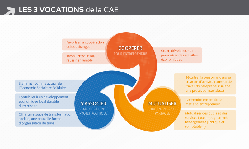 Les 3 vocations de la CAE
